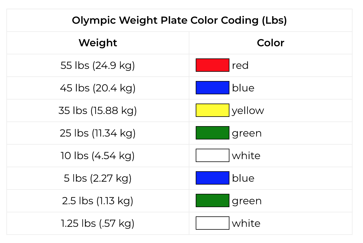 The Olympic bumper plates used in competition weightlifting are colorful – and this is no accident.  This isn't just so they look nice – these colors serve a useful purpose.  The colors allow someone to quickly and easily visually identify the amount of weight loaded on the bar. find out more about the color coding used on Olympic sized weight plates often used in competition (Pounds).