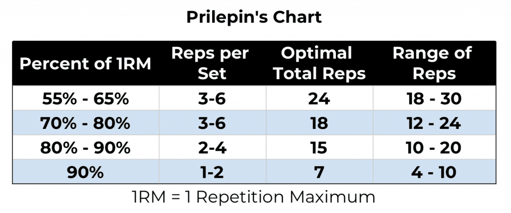 Prilepins Chart (or table) shows the optimal intensity (% of 1RM) and volume (total number of reps) for Olympic weightlifting training as observed by AS Prilepin - who was a junior and national weightlifting coach for the Soviet Union.