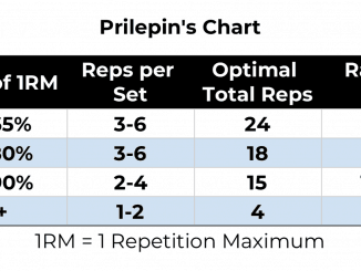 Prilepin's Chart (or table) shows the optimal intensity (% of 1RM) and volume (total numer of reps) for Olympic weightlifting training as observed by AS Prilepin - who was a junior and national weightlifting coach for the Soviet Union.