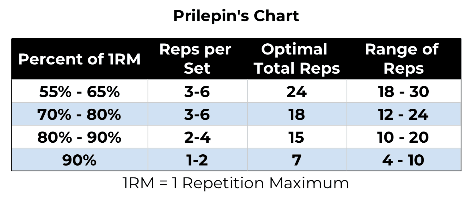 Prilepin S Chart Explained How To Use For Gains In 2019