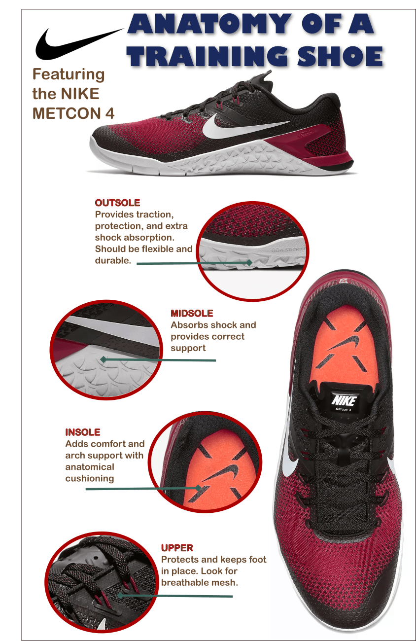 Anatomy of a training shoe - featuring the Nike Metcon 4 - Infographic
