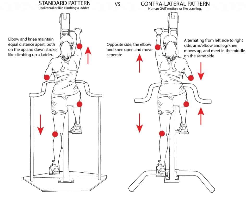 Contra-Lateral or Cross – Crawl versus Standard Climb Pattern on VersaClimber Training Options
