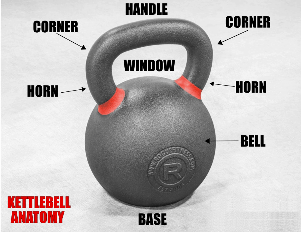 Kettlebell anatomy includes the handle, corner, horn, base, bell, and window.