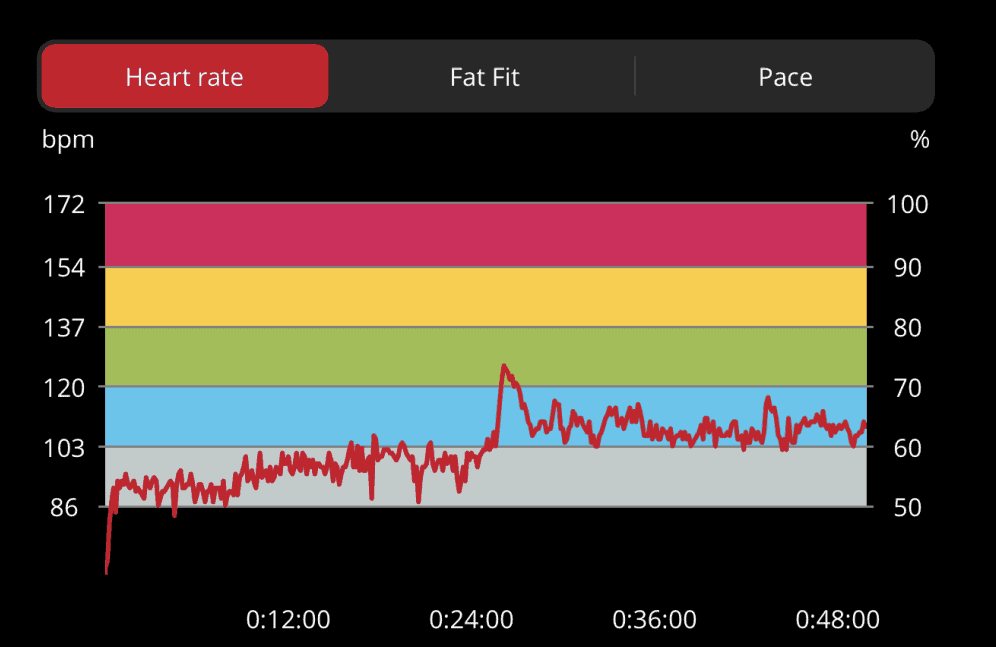 Heart Rate Zones while Rucking